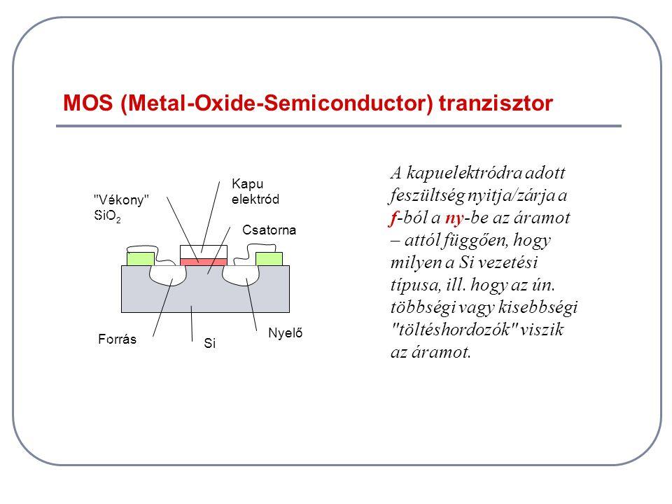 MOS (Metal-Oxide-Semiconductor) tranzisztor Forrás Csatorna