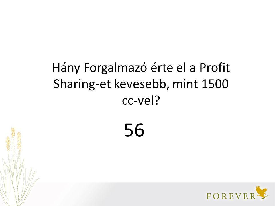 Hány Forgalmazó érte el a Profit Sharing-et kevesebb, mint 1500 cc-vel? 56