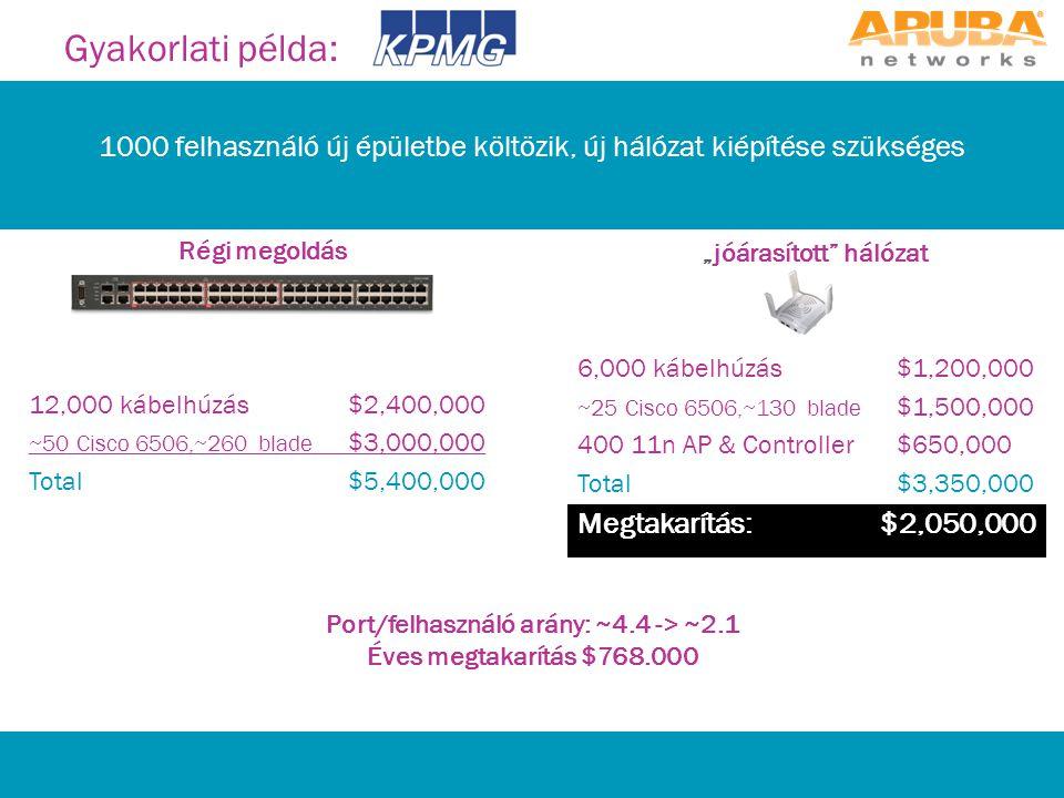 """Port/felhasználó arány: ~4.4 -> ~2.1 Éves megtakarítás $768.000 1000 felhasználó új épületbe költözik, új hálózat kiépítése szükséges Gyakorlati példa: Régi megoldás 12,000 kábelhúzás$2,400,000 ~50 Cisco 6506,~260 blade $3,000,000 Total$5,400,000 """"jóárasított hálózat 6,000 kábelhúzás$1,200,000 ~25 Cisco 6506,~130 blade $1,500,000 400 11n AP & Controller$650,000 Total$3,350,000 Megtakarítás: $2,050,000"""
