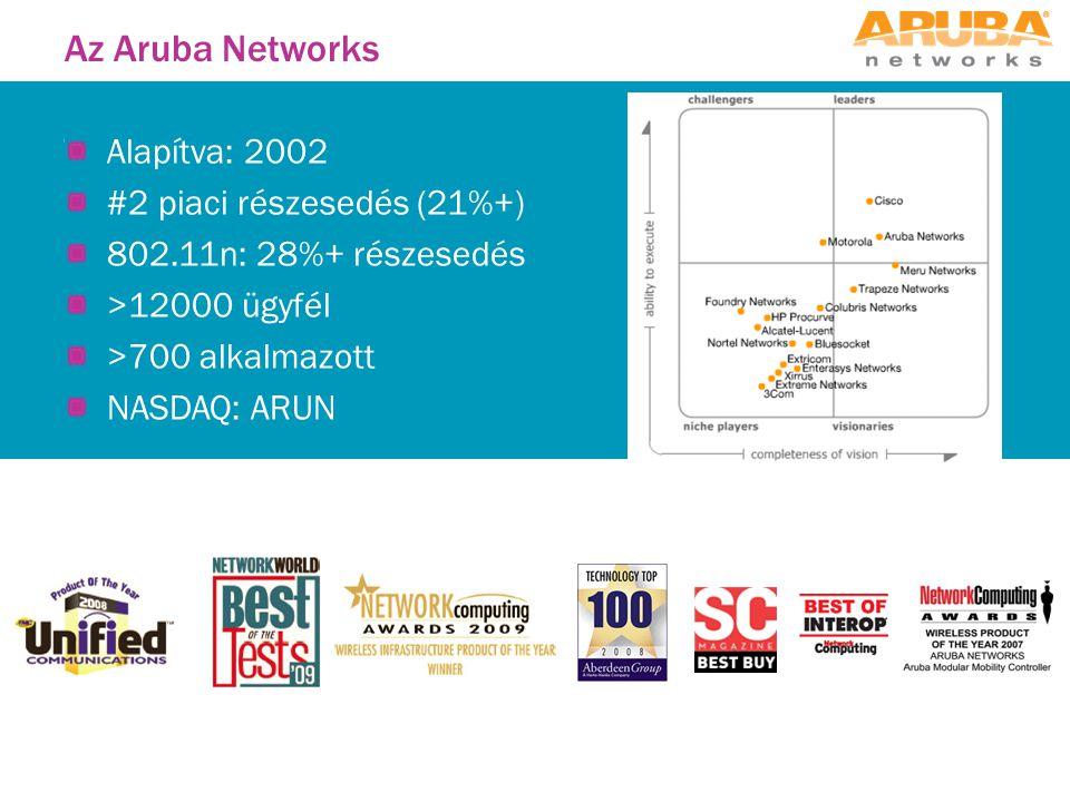 Az Aruba Networks Alapítva: 2002 #2 piaci részesedés (21%+) 802.11n: 28%+ részesedés >12000 ügyfél >700 alkalmazott NASDAQ: ARUN