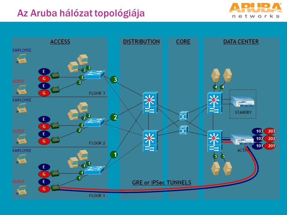 Az Aruba hálózat topológiája 1 2 3 COREDISTRIBUTIONACCESSDATA CENTER 3 3 2 2 1 1 44 55 101 102 103 E E E E E E EMPLOYEE FLOOR 1 FLOOR 2 FLOOR 3 G G G G G G GUEST 202 203 201 1 1 2 2 3 3 GRE or IPSec TUNNELS ACTIVE STANDBY