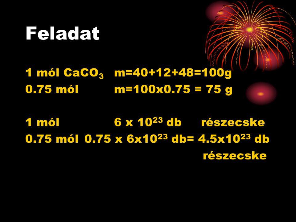 Feladat 1 mól CaCO 3 m=40+12+48=100g 0.75 mól m=100x0.75 = 75 g 1 mól 6 x 10 23 db részecske 0.75 mól0.75 x 6x10 23 db= 4.5x10 23 db részecske