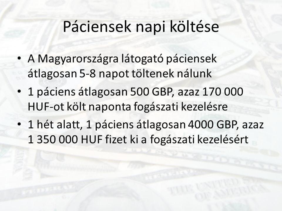 Páciensek napi költése • A Magyarországra látogató páciensek átlagosan 5-8 napot töltenek nálunk • 1 páciens átlagosan 500 GBP, azaz 170 000 HUF-ot kö