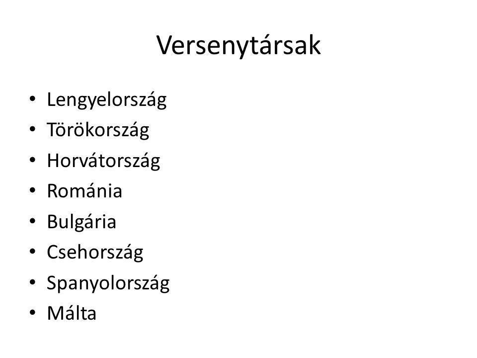 Versenytársak • Lengyelország • Törökország • Horvátország • Románia • Bulgária • Csehország • Spanyolország • Málta
