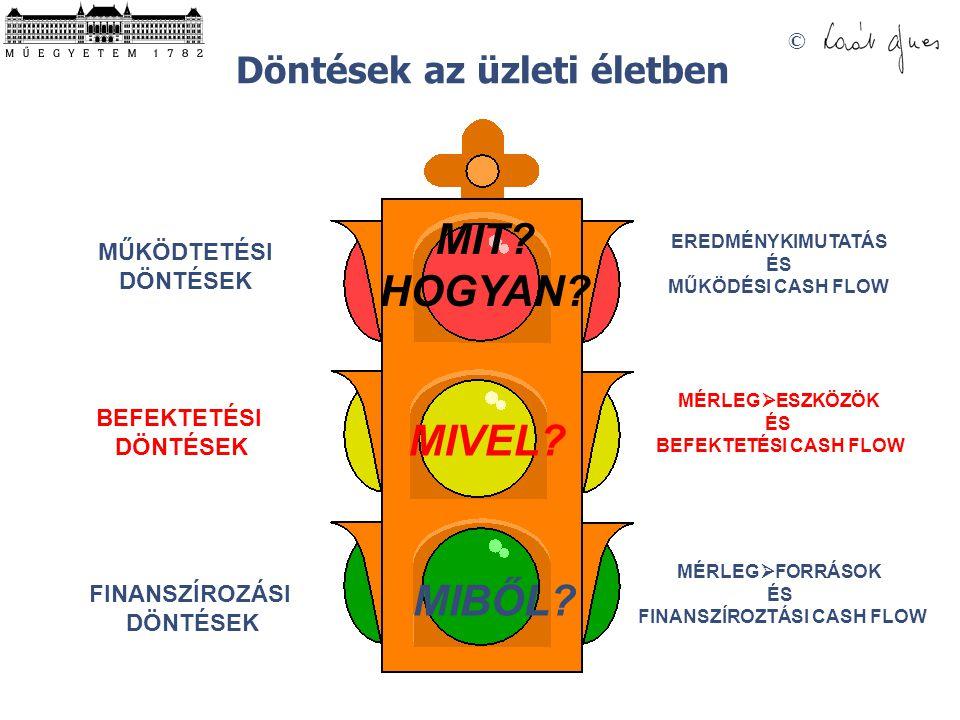 © MIT.HOGYAN. MIVEL. MIBŐL.