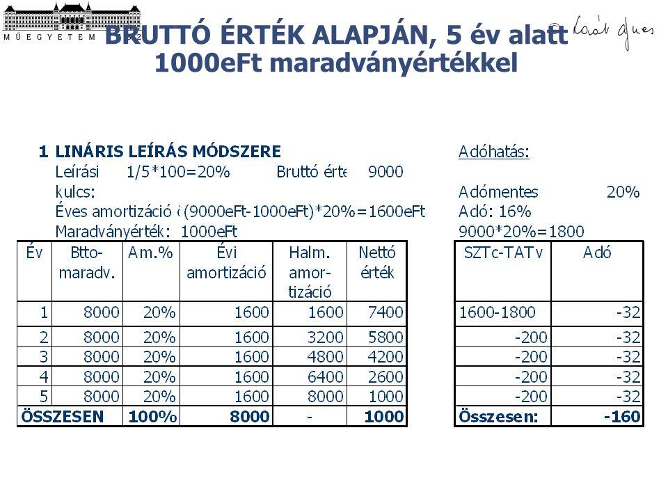 © BRUTTÓ ÉRTÉK ALAPJÁN, 5 év alatt 1000eFt maradványértékkel