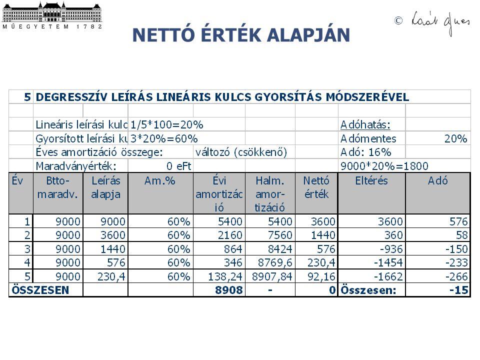 © NETTÓ ÉRTÉK ALAPJÁN