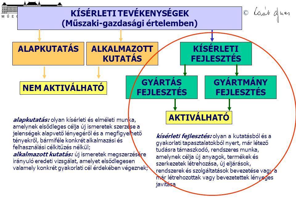 © K+F TEVÉKENYSÉG FAJTÁI KÍSÉRLETI TEVÉKENYSÉGEK (Műszaki-gazdasági értelemben) ALAPKUTATÁSKÍSÉRLETI FEJLESZTÉS ALKALMAZOTT KUTATÁS GYÁRTÁS FEJLESZTÉS GYÁRTMÁNY FEJLESZTÉS NEM AKTIVÁLHATÓ AKTIVÁLHATÓ alapkutatás: olyan kísérleti és elméleti munka, amelynek elsődleges célja új ismeretek szerzése a jelenségek alapvető lényegéről és a megfigyelhető tényekről, bármiféle konkrét alkalmazási és felhasználási célkitűzés nélkül; alkalmazott kutatás: új ismeretek megszerzésére irányuló eredeti vizsgálat, amelyet elsődlegesen valamely konkrét gyakorlati cél érdekében végeznek; kísérleti fejlesztés: olyan a kutatásból és a gyakorlati tapasztalatokból nyert, már létező tudásra támaszkodó, rendszeres munka, amelynek célja új anyagok, termékek és szerkezetek létrehozása, új eljárások, rendszerek és szolgáltatások bevezetése vagy a már létrehozottak vagy bevezetettek lényeges javítása