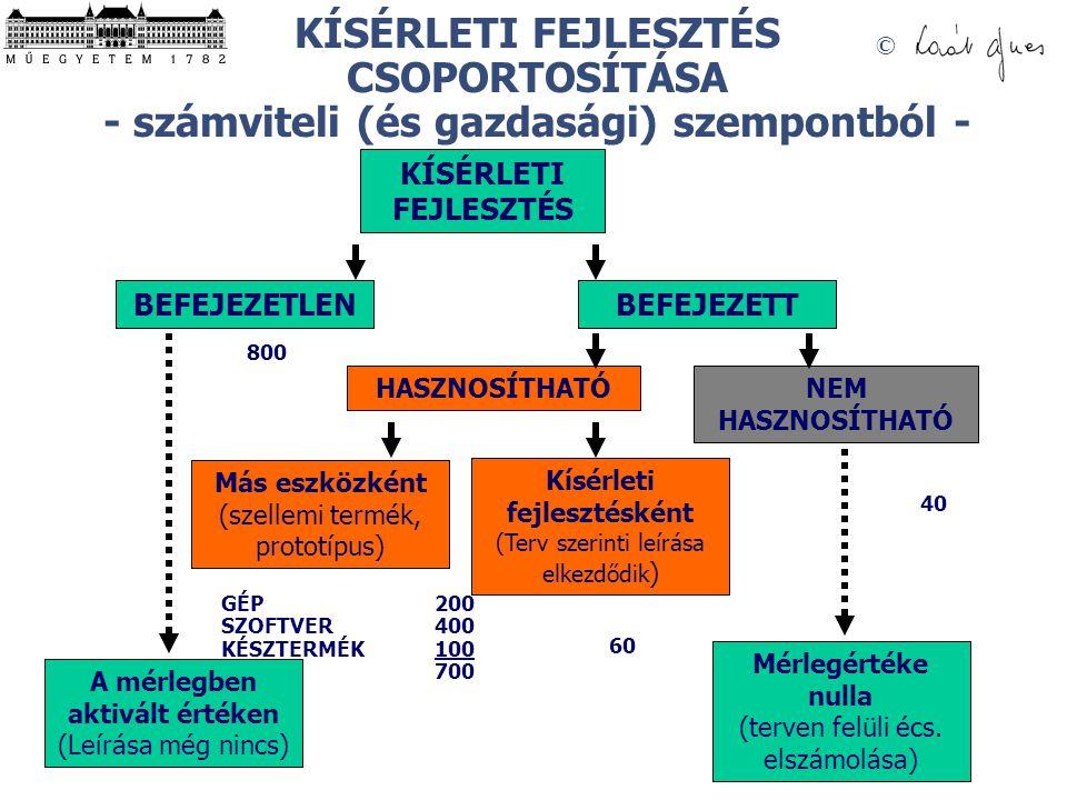 © KÍSÉRLETI FEJLESZTÉS CSOPORTOSÍTÁSA - számviteli (és gazdasági) szempontból - KÍSÉRLETI FEJLESZTÉS BEFEJEZETLENBEFEJEZETT HASZNOSÍTHATÓNEM HASZNOSÍTHATÓ A mérlegben aktivált értéken (Leírása még nincs) Más eszközként (szellemi termék, prototípus) Kísérleti fejlesztésként (Terv szerinti leírása elkezdődik ) Mérlegértéke nulla (terven felüli écs.