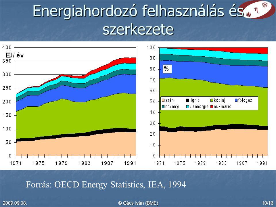 2009.09.08.© Gács Iván (BME)10/16 Energiahordozó felhasználás és szerkezete Forrás: OECD Energy Statistics, IEA, 1994