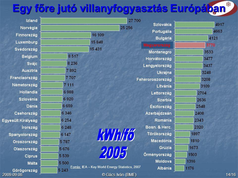 2009.09.08.© Gács Iván (BME)14/16 Egy főre jutó villanyfogyasztás Európában Magyarország Forrás: IEA – Key World Energy Statistics, 2007