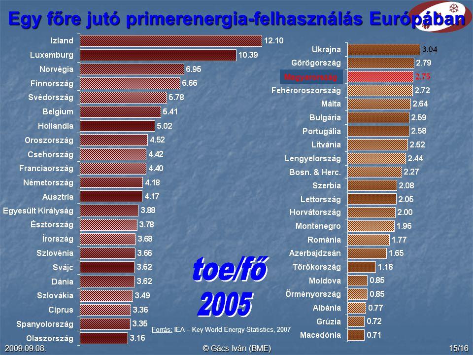 2009.09.08.© Gács Iván (BME)15/16 Egy főre jutó primerenergia-felhasználás Európában Magyarország Forrás: IEA – Key World Energy Statistics, 2007