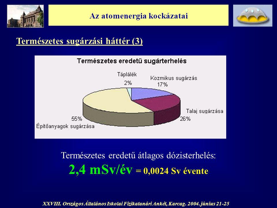 Az atomenergia kockázatai XXVIII. Országos Általános Iskolai Fizikatanári Ankét, Karcag. 2004. június 21-25 Természetes sugárzási háttér (3) Természet