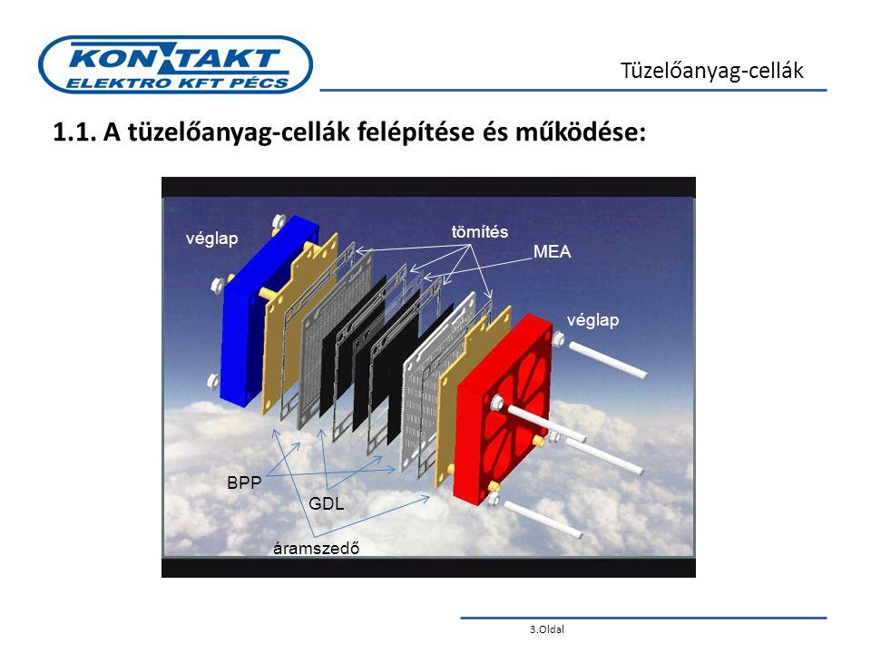 3.Oldal Tüzelőanyag-cellák 1.1. A tüzelőanyag-cellák felépítése és működése: tömítés MEA BPP GDL véglap áramszedő