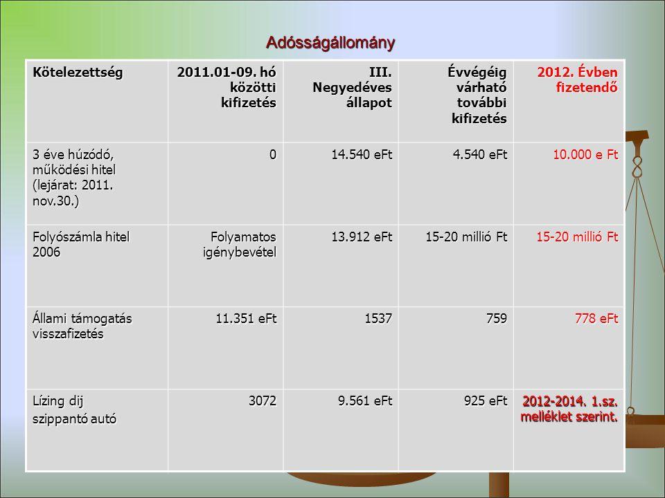 AdósságállományKötelezettség 2011.01-09.hó közötti kifizetés III.