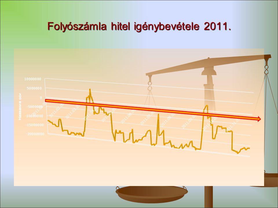 Folyószámla hitel igénybevétele 2011.