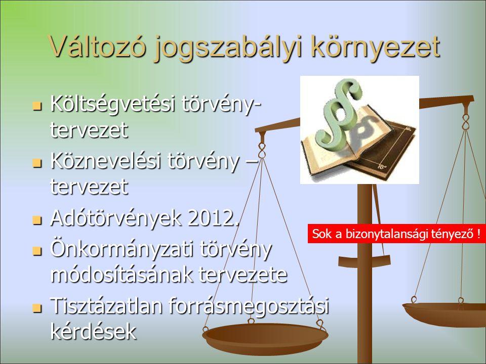 Változó jogszabályi környezet  Költségvetési törvény- tervezet  Köznevelési törvény – tervezet  Adótörvények 2012.