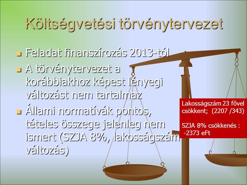 Költségvetési törvénytervezet  Feladat finanszírozás 2013-tól  A törvénytervezet a korábbiakhoz képest lényegi változást nem tartalmaz  Állami normatívák pontos, tételes összege jelenleg nem ismert (SZJA 8%, lakosságszám változás) Lakosságszám 23 fővel csökkent; (2207 /343) SZJA 8% csökkenés : -2373 eFt