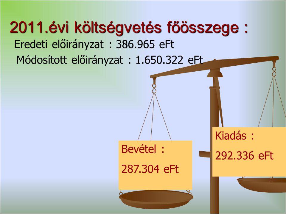 2011.évi költségvetés főösszege : Eredeti előirányzat : 386.965 eFt Módosított előirányzat : 1.650.322 eFt Bevétel : 287.304 eFt Kiadás : 292.336 eFt