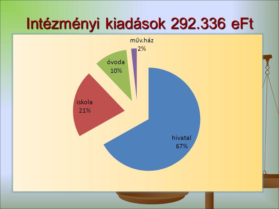 Intézményi kiadások 292.336 eFt