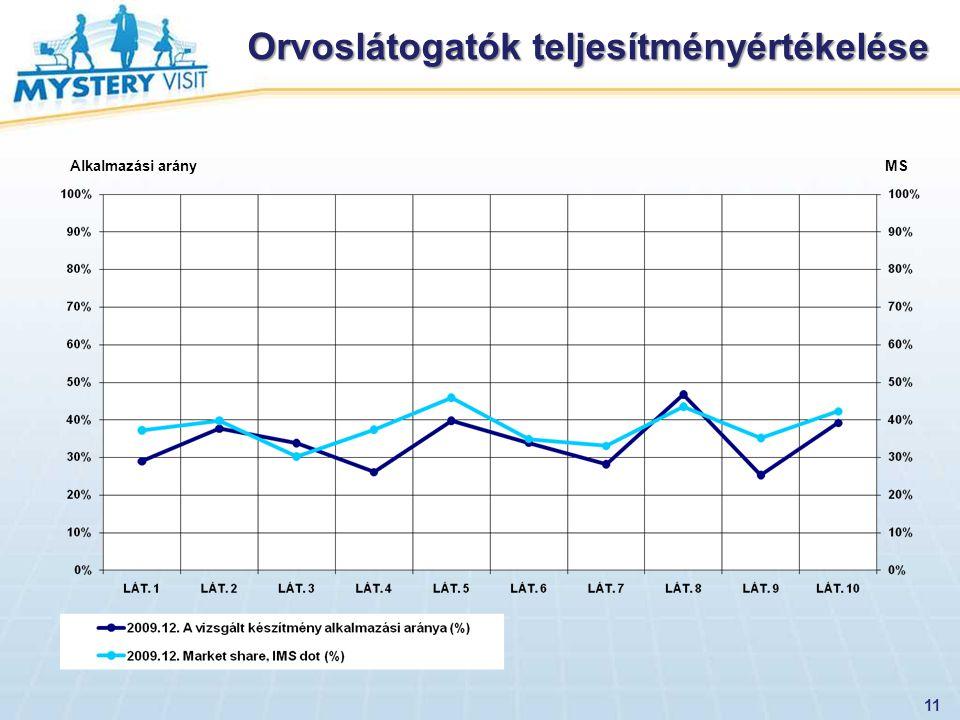 Orvoslátogatók teljesítményértékelése 11 Alkalmazási arány MS