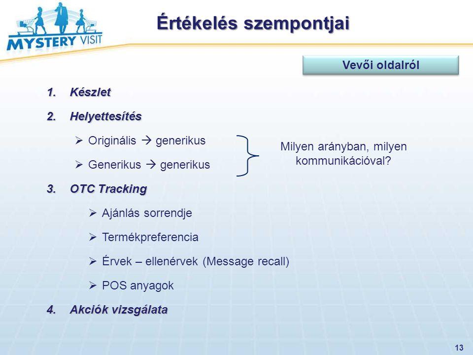 Értékelés szempontjai 13 1.Készlet 2.Helyettesítés  Originális  generikus  Generikus  generikus 3.OTC Tracking  Ajánlás sorrendje  Termékprefere