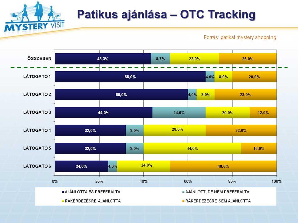 Patikus ajánlása – OTC Tracking Forrás: patikai mystery shopping