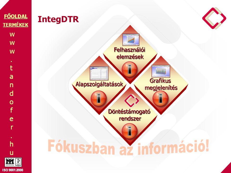 www.tandofer.huwww.tandofer.hu ISO 9001:2000 FŐOLDAL IntegDTR TERMÉKEK Alapszolgáltatások Döntéstámogatórendszer Grafikusmegjelenítés Felhasználóielem