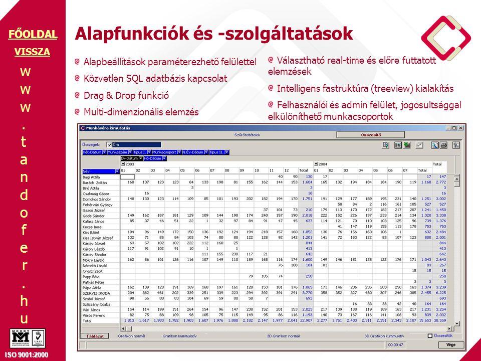 www.tandofer.huwww.tandofer.hu ISO 9001:2000 FŐOLDAL VISSZA Alapfunkciók és -szolgáltatások Alapbeállítások paraméterezhető felülettel Közvetlen SQL adatbázis kapcsolat Drag & Drop funkció Multi-dimenzionális elemzés Választható real-time és előre futtatott elemzések Intelligens fastruktúra (treeview) kialakítás Felhasználói és admin felület, jogosultsággal elkülöníthető munkacsoportok