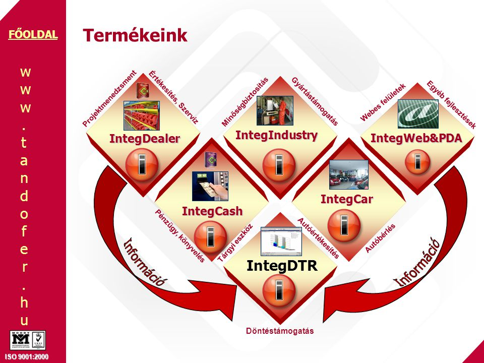 www.tandofer.huwww.tandofer.hu ISO 9001:2000 FŐOLDAL IntegDealer TERMÉKEK SzervizÜzletialapfolyamatok Iktatórendszer Terméktörzs Ügyféltörzs Személyzetitörzs 5D adatrögzítés, Devizanem kezelés Egyéb törzsek Projektmenedzsment