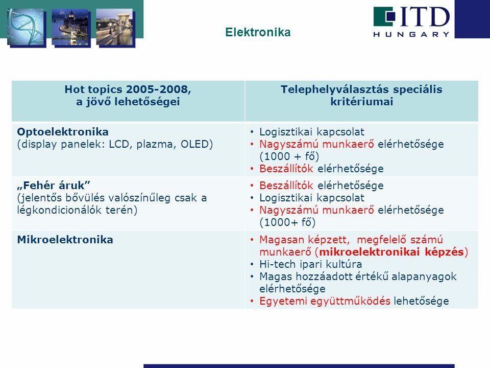 """Hot topics 2005-2008, a jövő lehetőségei Telephelyválasztás speciális kritériumai Optoelektronika (display panelek: LCD, plazma, OLED) • Logisztikai kapcsolat • Nagyszámú munkaerő elérhetősége (1000 + fő) • Beszállítók elérhetősége """"Fehér áruk (jelentős bővülés valószínűleg csak a légkondicionálók terén) • Beszállítók elérhetősége • Logisztikai kapcsolat • Nagyszámú munkaerő elérhetősége (1000+ fő) Mikroelektronika • Magasan képzett, megfelelő számú munkaerő (mikroelektronikai képzés) • Hi-tech ipari kultúra • Magas hozzáadott értékű alapanyagok elérhetősége • Egyetemi együttműködés lehetősége Elektronika"""