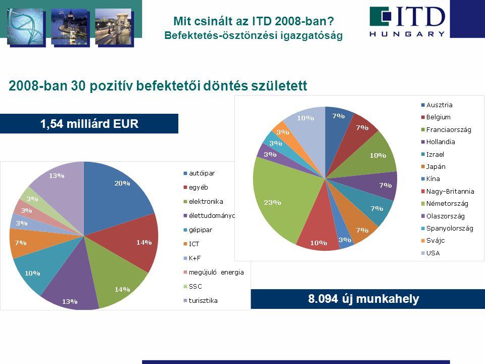2008-ban 30 pozitív befektetői döntés született 1,54 milliárd EUR 8.094 új munkahely Mit csinált az ITD 2008-ban.