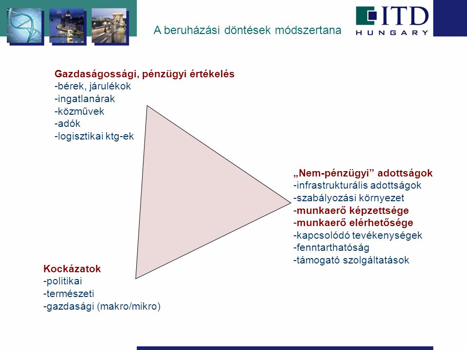 """A beruházási döntések módszertana Kockázatok -politikai -természeti -gazdasági (makro/mikro) Gazdaságossági, pénzügyi értékelés -bérek, járulékok -ingatlanárak -közművek -adók -logisztikai ktg-ek """"Nem-pénzügyi adottságok -infrastrukturális adottságok -szabályozási környezet -munkaerő képzettsége -munkaerő elérhetősége -kapcsolódó tevékenységek -fenntarthatóság -támogató szolgáltatások"""