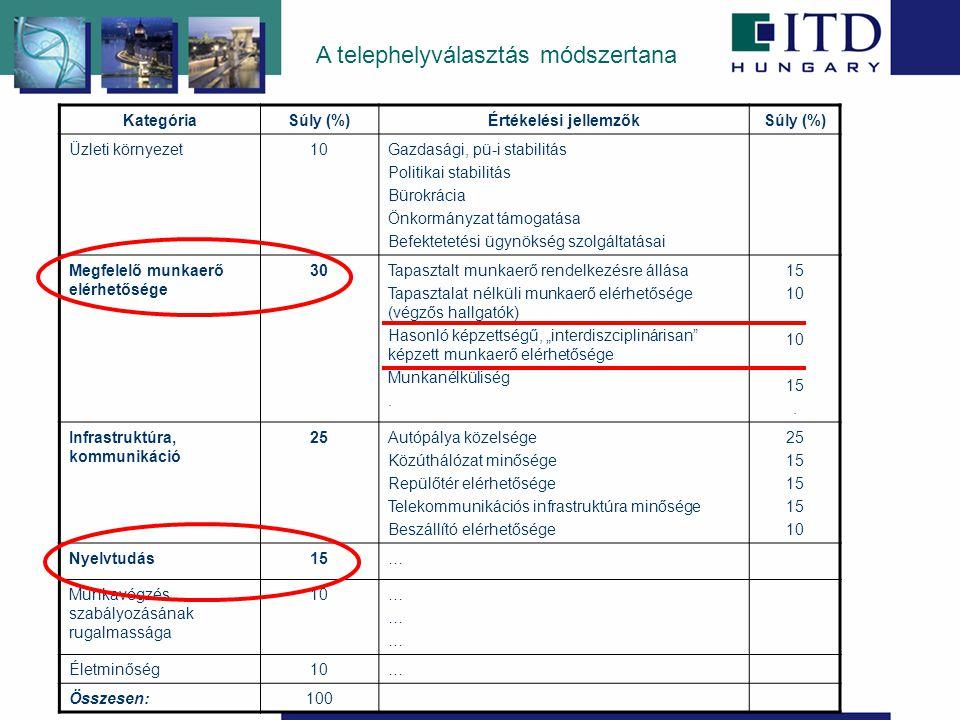"""A telephelyválasztás módszertana KategóriaSúly (%)Értékelési jellemzőkSúly (%) Üzleti környezet10Gazdasági, pü-i stabilitás Politikai stabilitás Bürokrácia Önkormányzat támogatása Befektetetési ügynökség szolgáltatásai Megfelelő munkaerő elérhetősége 30Tapasztalt munkaerő rendelkezésre állása Tapasztalat nélküli munkaerő elérhetősége (végzős hallgatók) Hasonló képzettségű, """"interdiszciplinárisan képzett munkaerő elérhetősége Munkanélküliség."""