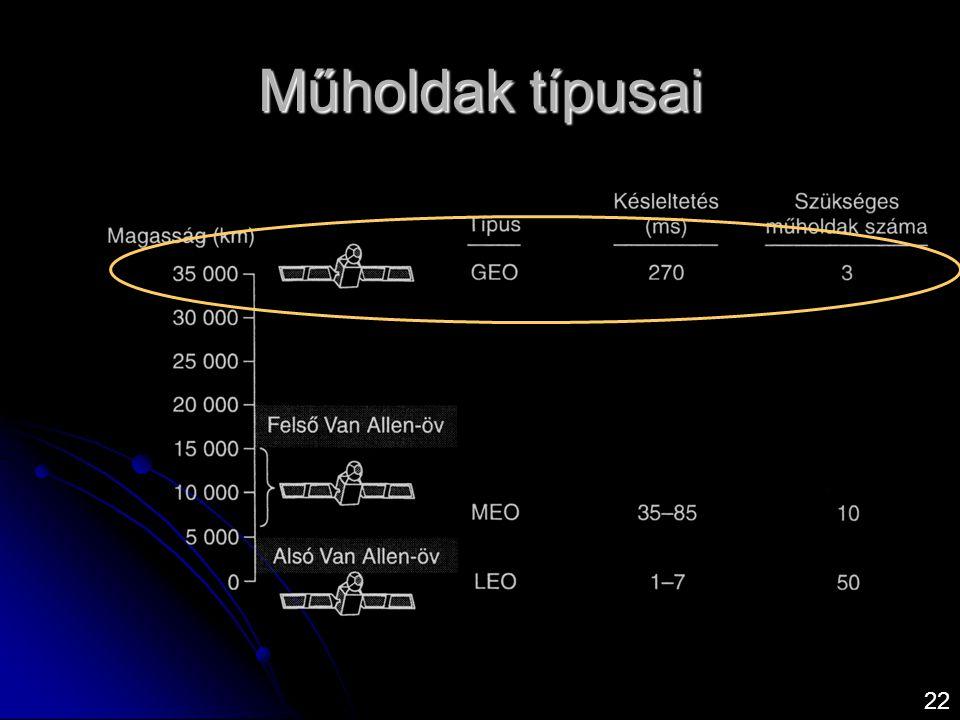 Műholdak típusai 22