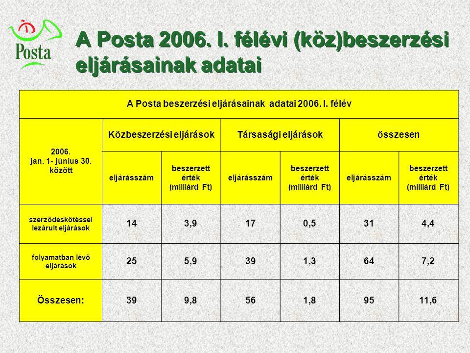 A Posta 2006. I. félévi (köz)beszerzési eljárásainak adatai A Posta beszerzési eljárásainak adatai 2006. I. félév 2006. jan. 1- június 30. között Közb