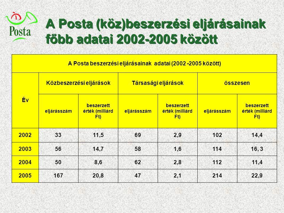 A Posta (köz)beszerzési eljárásainak főbb adatai 2002-2005 között A Posta beszerzési eljárásainak adatai (2002 -2005 között) Év Közbeszerzési eljáráso