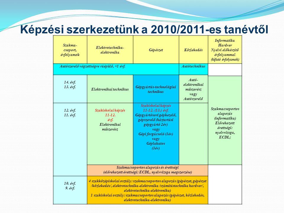 Képzési szerkezetünk a 2010/2011-es tanévtől Szakma- csoport, évfolyamok Elektrotechnika- elektronika GépészetKözlekedés Informatika Hardver Nyelvi el