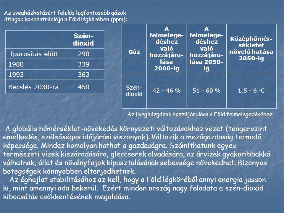 Szén- dioxid Iparosítás elõtt290 1980339 1993363 Becslés 2030-ra450 Az üvegházgázok hozzájárulása a Föld felmelegedéséhez A globális hőmérséklet-növek