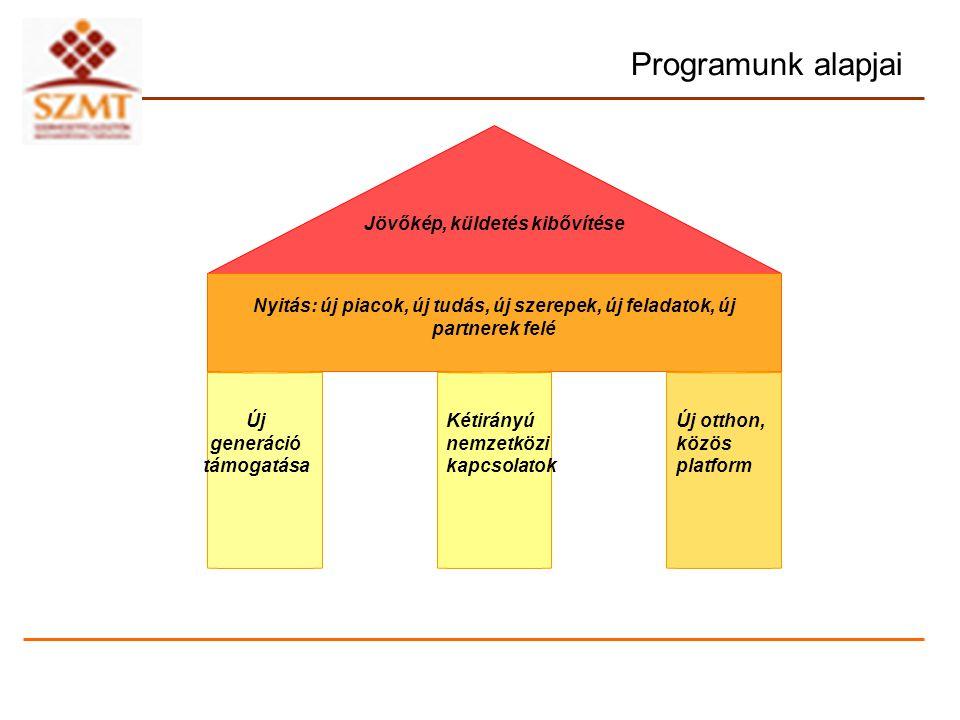 Programunk alapjai Jövőkép, küldetés kibővítése Nyitás: új piacok, új tudás, új szerepek, új feladatok, új partnerek felé Új generáció támogatása Kéti