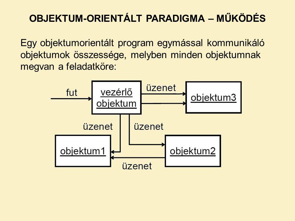 Egy objektumorientált program egymással kommunikáló objektumok összessége, melyben minden objektumnak megvan a feladatköre: OBJEKTUM-ORIENTÁLT PARADIG