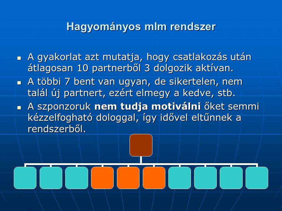 Hagyományos mlm rendszer  A gyakorlat azt mutatja, hogy csatlakozás után átlagosan 10 partnerből 3 dolgozik aktívan.