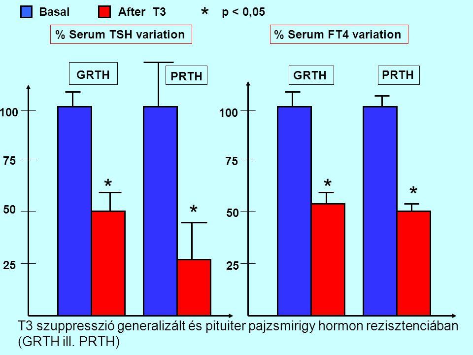 BasalAfter T3 % Serum TSH variation 25 50 75 100 25 50 75 100 % Serum FT4 variation * * * p < 0,05 GRTH PRTH * * GRTH PRTH T3 szuppresszió generalizál
