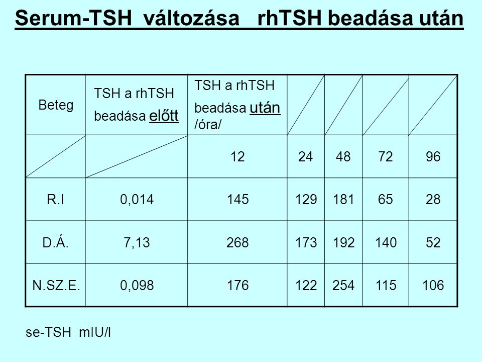 Serum-TSH változása rhTSH beadása után Beteg TSH a rhTSH beadása előtt TSH a rhTSH beadása után /óra/ 1224487296 R.I0,0141451291816528 D.Á.7,132681731