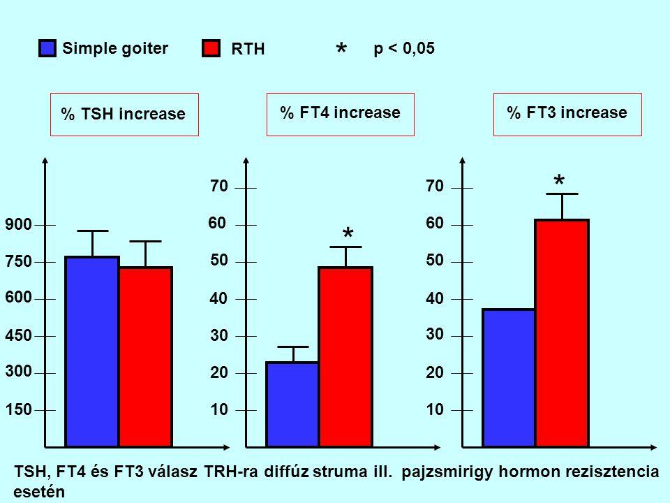 Simple goiter RTH * p < 0,05 % TSH increase % FT4 increase% FT3 increase 150 300 450 600 750 900 10 20 30 40 50 60 70 10 20 30 40 50 60 70 * * TSH, FT