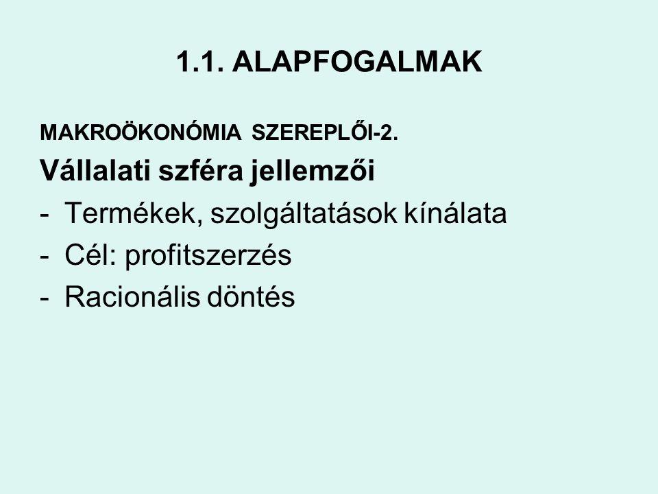 1.1. ALAPFOGALMAK MAKROÖKONÓMIA SZEREPLŐI-2. Vállalati szféra jellemzői -Termékek, szolgáltatások kínálata -Cél: profitszerzés -Racionális döntés