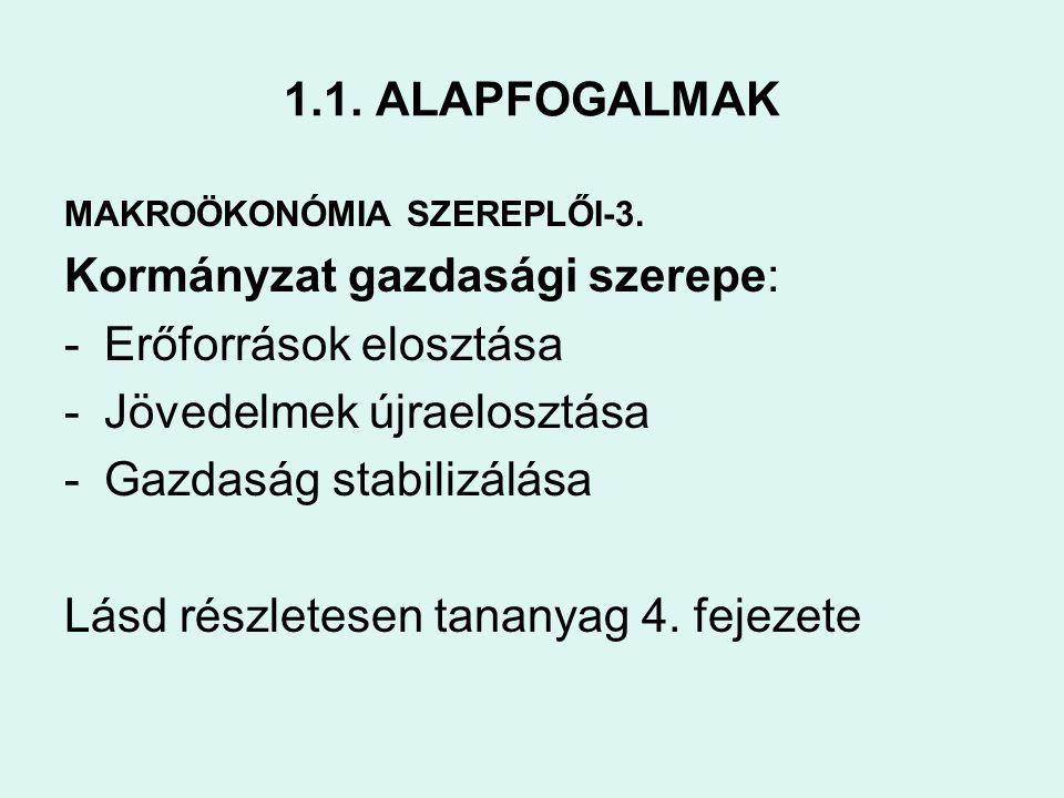 1.1. ALAPFOGALMAK MAKROÖKONÓMIA SZEREPLŐI-3. Kormányzat gazdasági szerepe: -Erőforrások elosztása -Jövedelmek újraelosztása -Gazdaság stabilizálása Lá