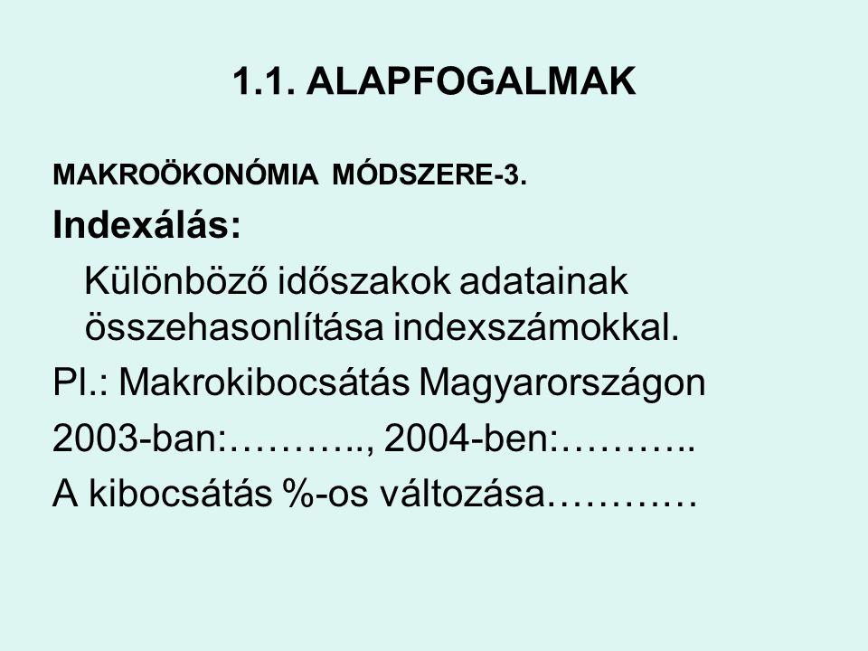 1.1. ALAPFOGALMAK MAKROÖKONÓMIA MÓDSZERE-3. Indexálás: Különböző időszakok adatainak összehasonlítása indexszámokkal. Pl.: Makrokibocsátás Magyarorszá
