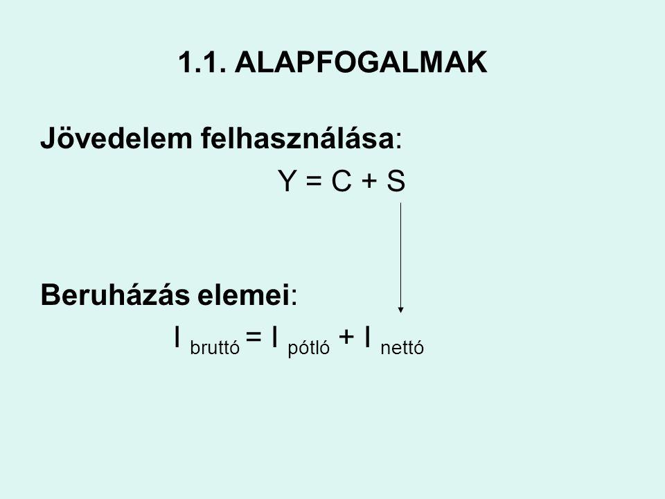 1.1. ALAPFOGALMAK Jövedelem felhasználása: Y = C + S Beruházás elemei: I bruttó = I pótló + I nettó