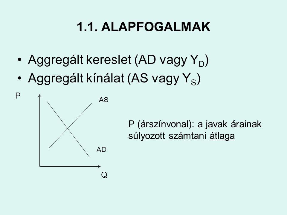 1.1. ALAPFOGALMAK •Aggregált kereslet (AD vagy Y D ) •Aggregált kínálat (AS vagy Y S ) Q P AD AS P (árszínvonal): a javak árainak súlyozott számtani á